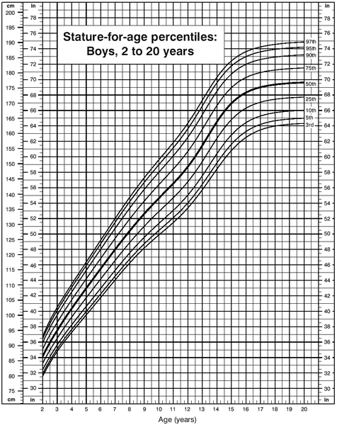 Growth Progression For Open Growth Plate – Boys Growth Chart